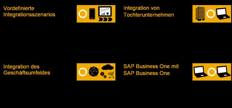 sap partner, it lösungen, unternehmenssoftware, business software, prozessoptimierung software, software kleinunternehmen, warenwirtschaft, erp system,