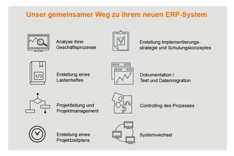 ERP-System, Mediatechnik Baum GmbH
